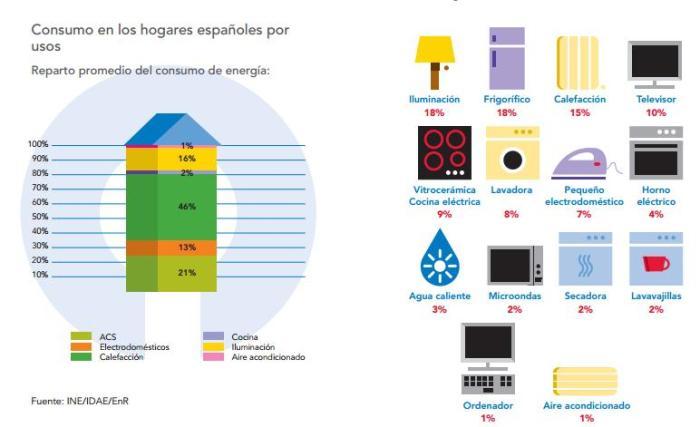 ahorro energetico vivienda