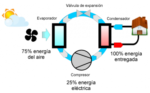 Aerotermia un punto clave en el ahorro energ tico - Bomba de calor de alta eficiencia energetica para calefaccion ...
