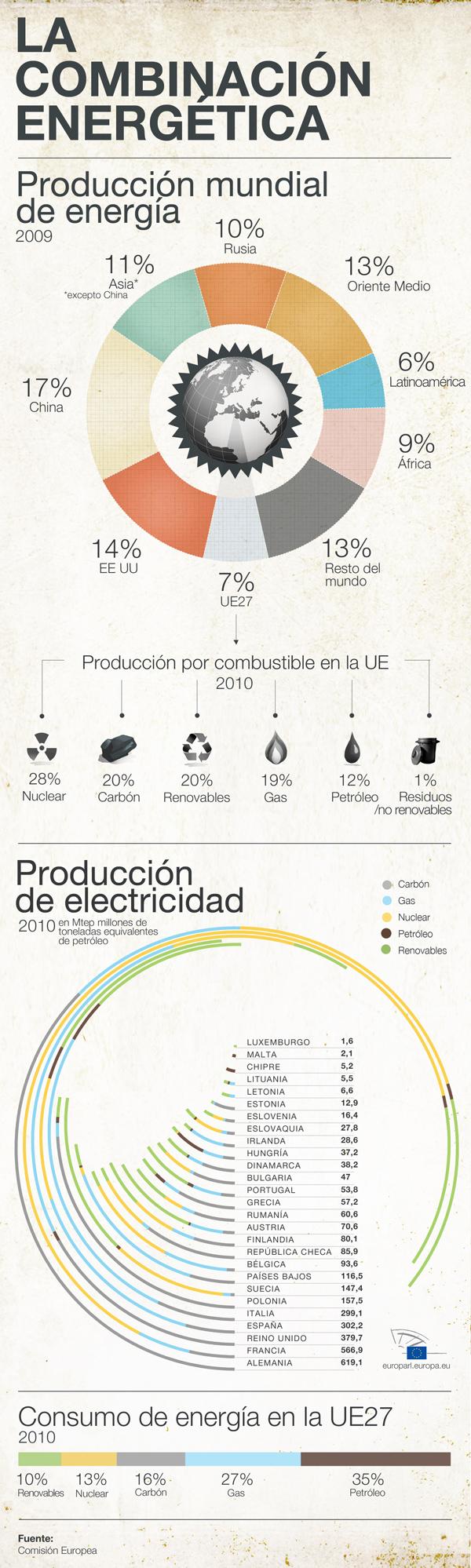 ley eficiencia energética